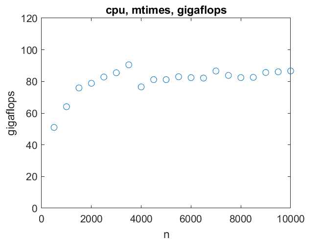 Benchmarking a GPU » Cleve's Corner: Cleve Moler on Mathematics and