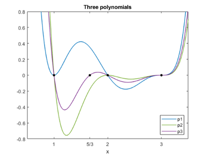 Pejorative Manifolds of Polynomials and Matrices, part 1
