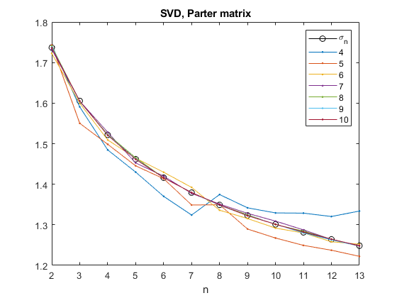 Experiments with Variable Format Half Precision