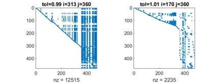 Gil Strang and the CR Matrix Factorization