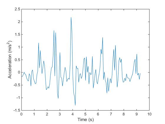 Acceleration Magnitude Plot (Gravity Removed)