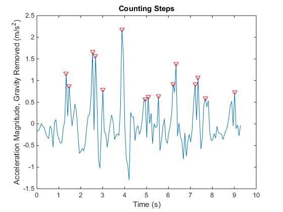 Acquire Data from Android Device Sensors with MATLAB Mobile