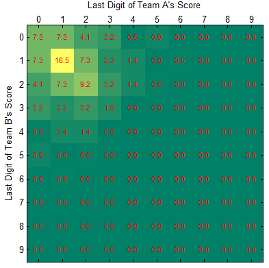 football squares best numbers