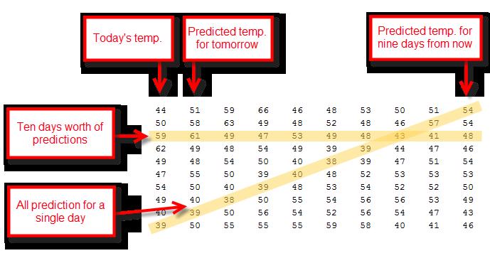 weather-predictions