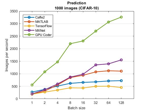 Deep Learning with MATLAB R2017b » Deep Learning - MATLAB