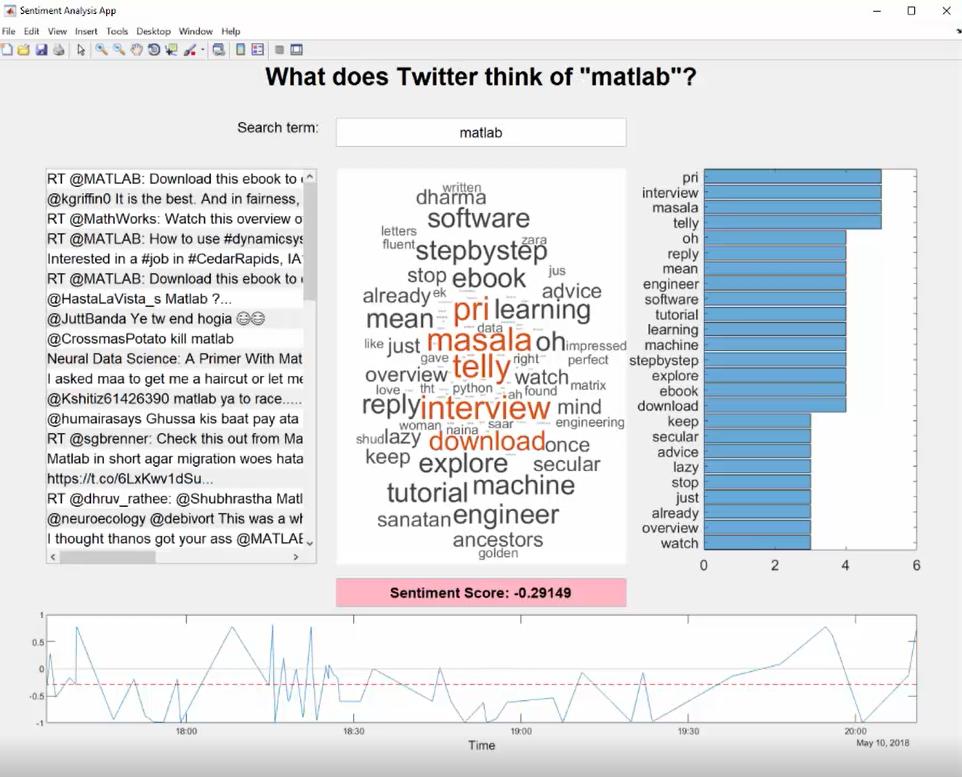 Live Twitter Analysis App