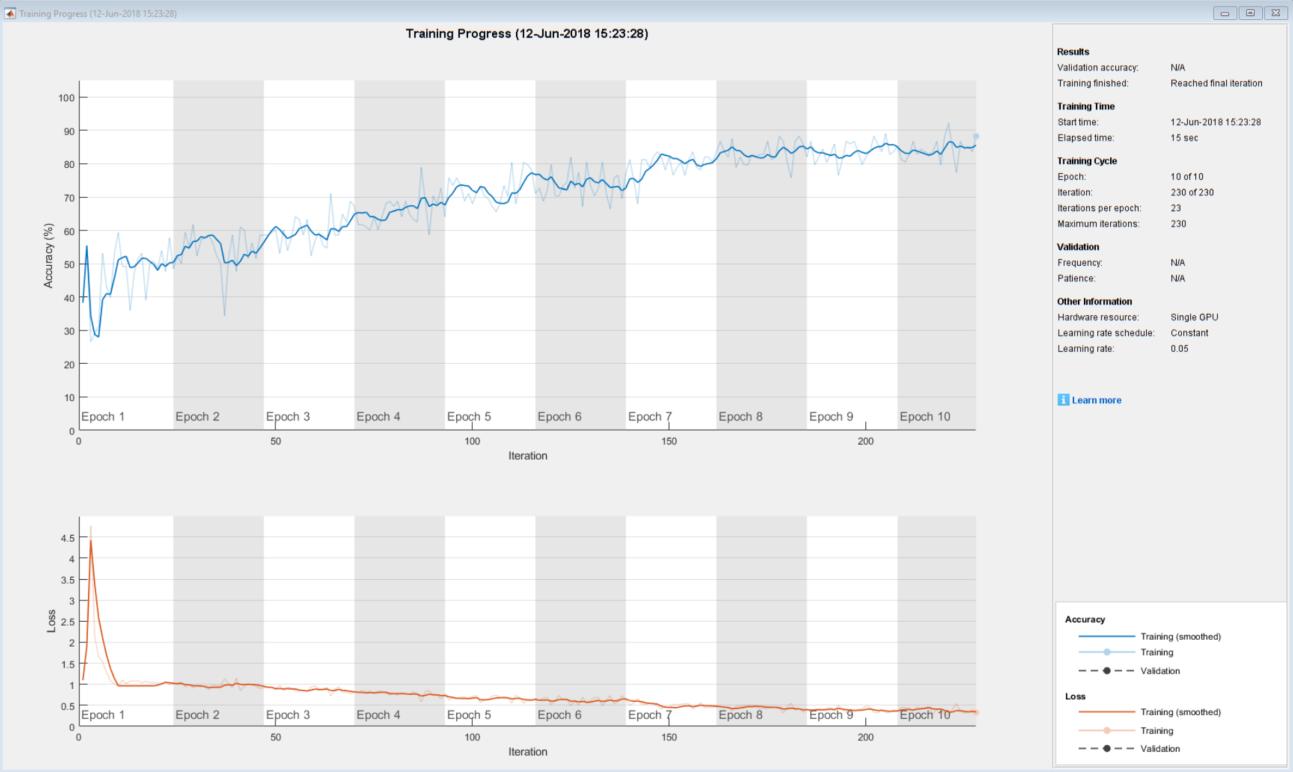 Training Plot Progress tool in MATLAB