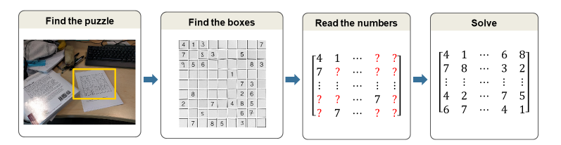 Sudoku Solver: Image Processing and Deep Learning » Deep