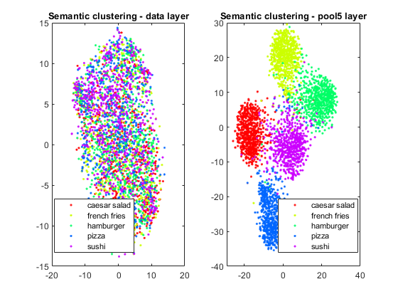 Semantic Clustering using t-SNE