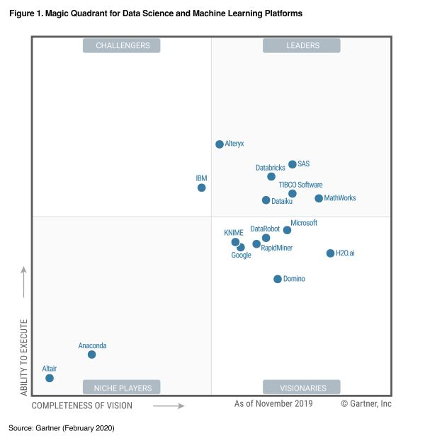 MathWorks Is a Leader in the Gartner Magic Quadrant for Data Science and Machine Learning Platforms 2020