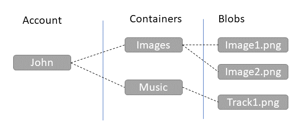 StorageAccountsContainersAndBlobs