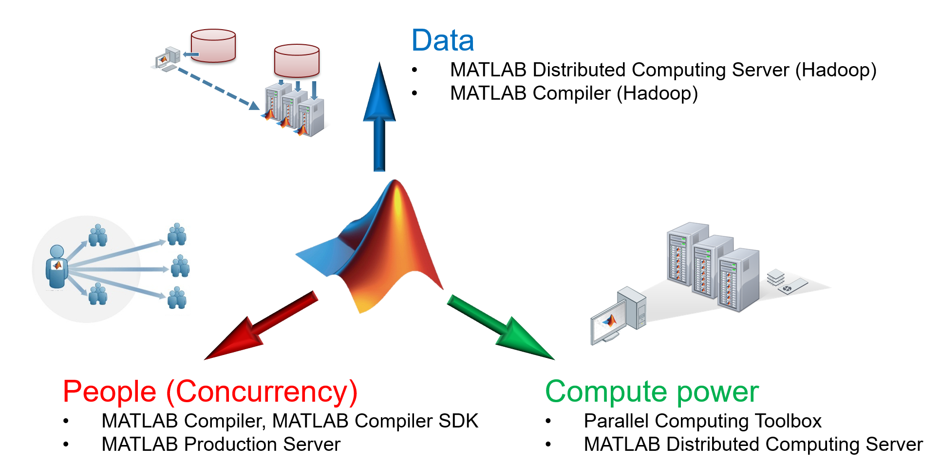 From the MATLAB Command Prompt to the Cloud » Developer Zone