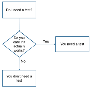 Flowchart for whether you need a test