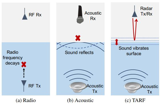 Now submarines can communicate wirelessly with airplanes and