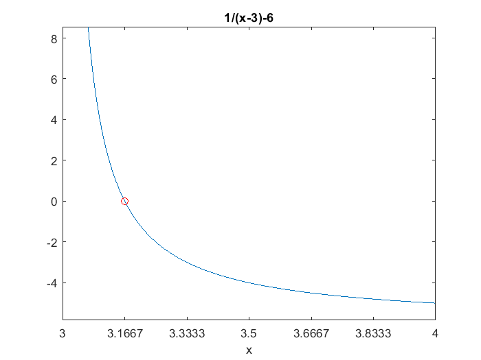 rate of convergence and bisection Verifying numerical convergence rates  we also say that the convergence rate of the method is hp (the number c typically depends on the exact solution.