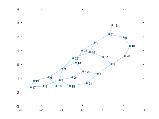 Interactive graph layout mike on matlab graphics the automatic layout does a pretty good job with that but it could be better i know that this graph is planar but there are some edge crossings in this ccuart Choice Image