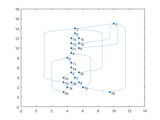 Interactive graph layout mike on matlab graphics matlab simulink but none of them are really better than the one that plot chose automatically ccuart Gallery