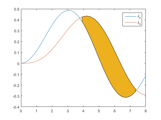 Fill Between » Mike on MATLAB Graphics - MATLAB & Simulink