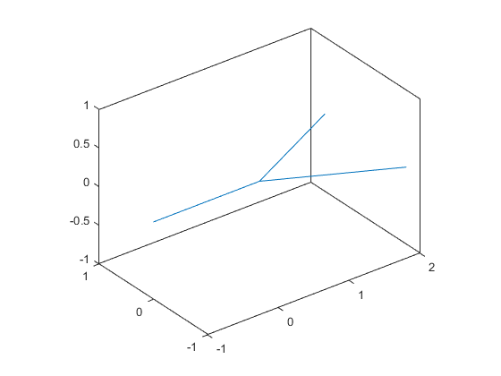 Signed Distance Fields » Mike on MATLAB Graphics - MATLAB