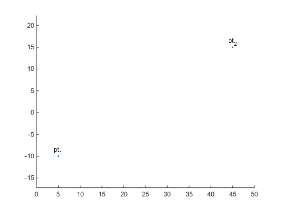 Drawing Lines Between Points In Matlab : B�zier curves � mike on matlab graphics