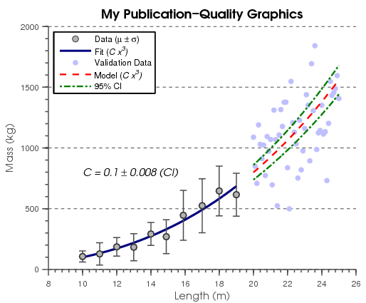 Making Pretty Graphs » Loren on the Art of MATLAB - MATLAB