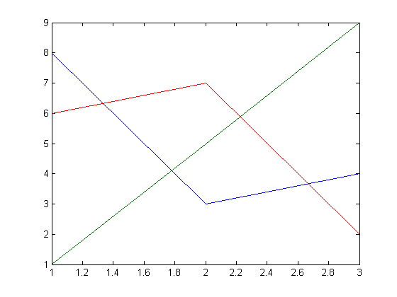 What You See Here Is The MATLAB Cycles Through Colors To Distinguish Plots How Many And Which Ones Does Ever Cycle