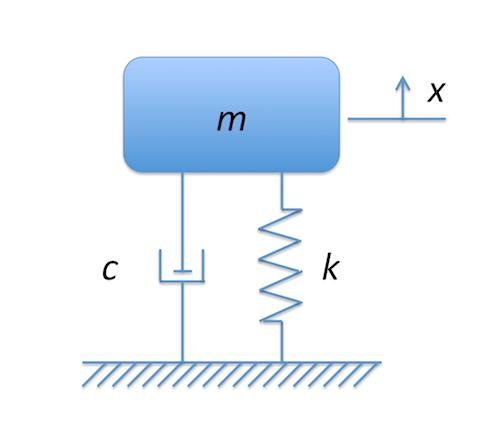 Acid-Base Titration Indicators