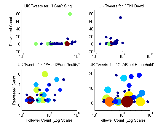Analyzing twitter with matlab 187 loren on the art of matlab
