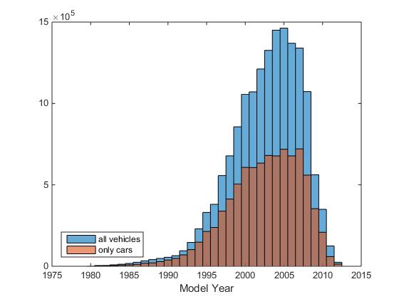 Reading Big Data into MATLAB