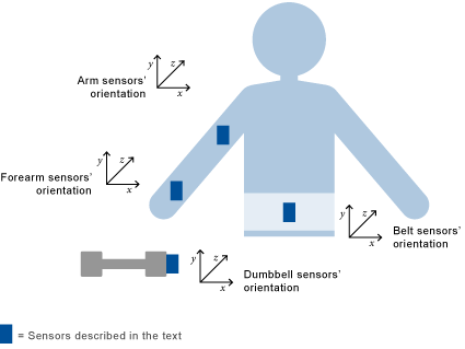 Analyzing Fitness Data from Wearable Devices in MATLAB