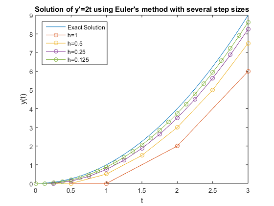 ODE Solver Selection in MATLAB » Loren on the Art of MATLAB