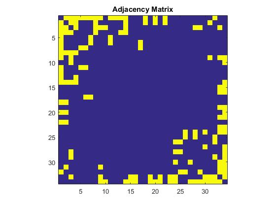 how to find adjacency matrix
