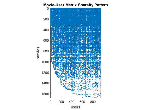 The Netflix Prize and Production Machine Learning Systems