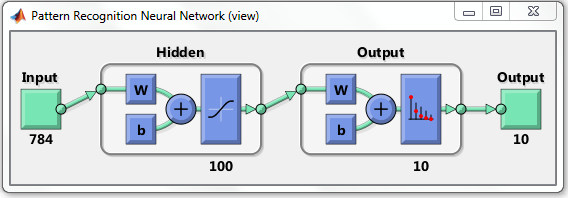 Artificial Neural Networks for Beginners » Loren on the Art of