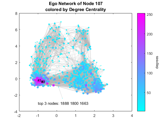 Visualizing Facebook Networks with MATLAB » Loren on the Art of