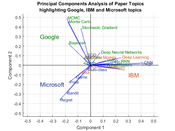 machine learning research papers