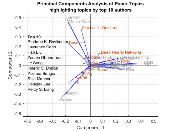 machine learning research paper