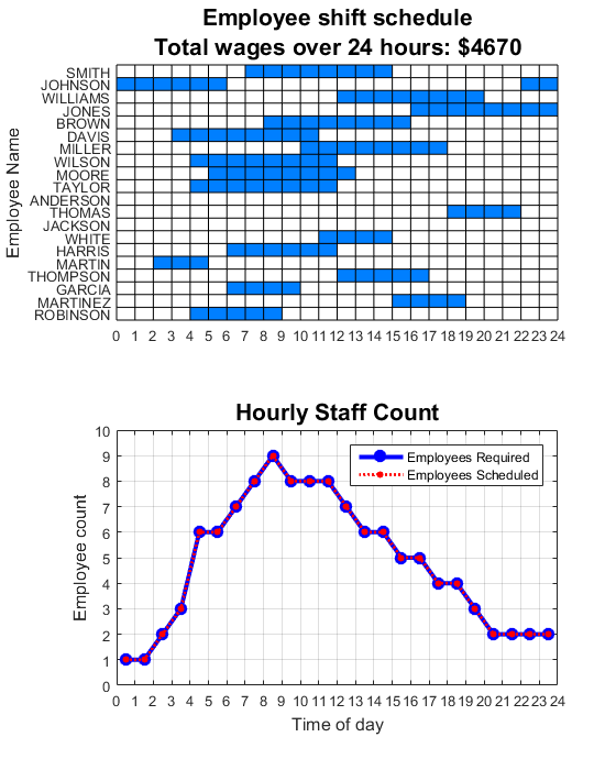 generating an optimal employee work schedule using integer linear
