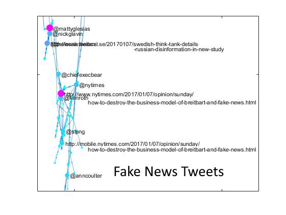 News Twitter: Analyzing Fake News With Twitter » Loren On The Art Of MATLAB