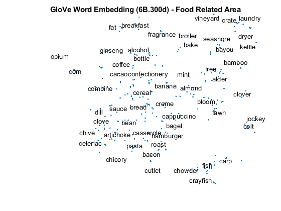 Math with Words – Word Embeddings with MATLAB and Text Analytics