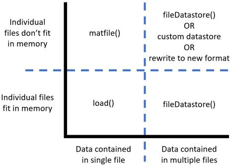 Big Data in MAT Files » Loren on the Art of MATLAB - MATLAB