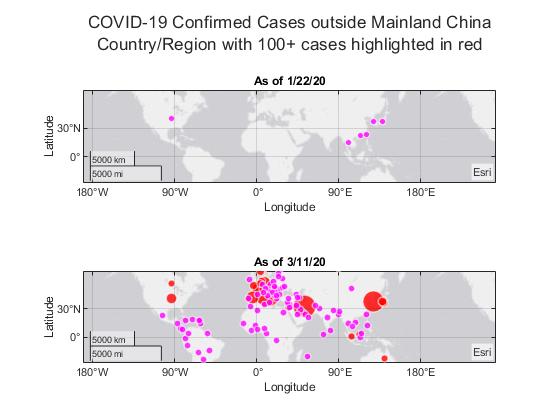 Analyzing Novel Corona Virus COVID-19 Dataset