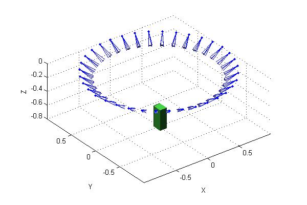 computer vision - Circular Motion of calibrated camera with given