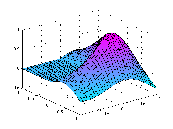 Drawing Lines In Matlab : Smooth matlab graphics file exchange pick of the week