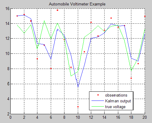 kalman filter matlab example code for pic