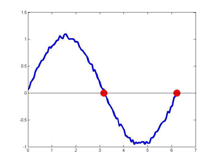 zero crossings on arbitrary signals  u00bb file exchange pick