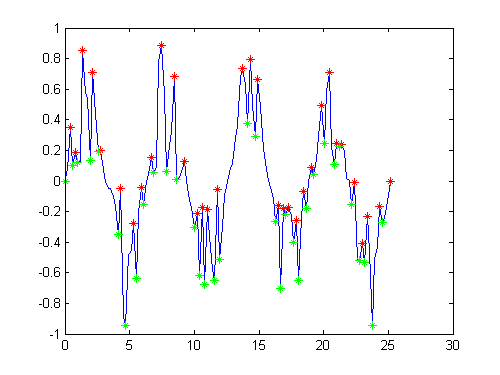 Finding Local Extrema » File Exchange Pick of the Week - MATLAB