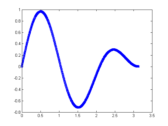 how to show matlab wave data point