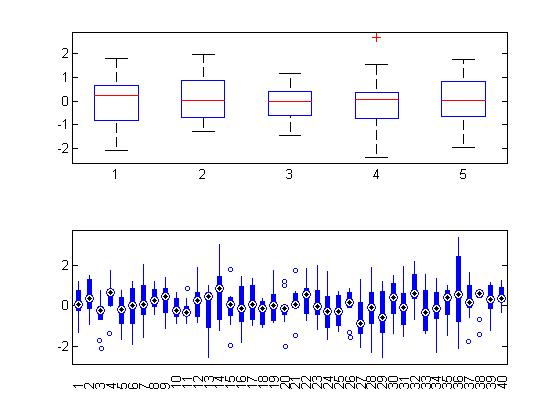 box plot   scatter plot  u00bb file exchange pick of the week