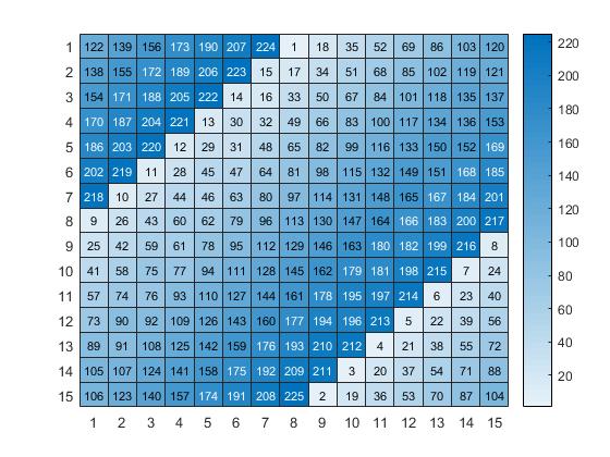 R2017a: heatmap » File Exchange Pick of the Week - MATLAB